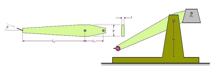 The 1dof Trebuchet